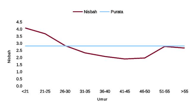 DemografikNisbah.eps